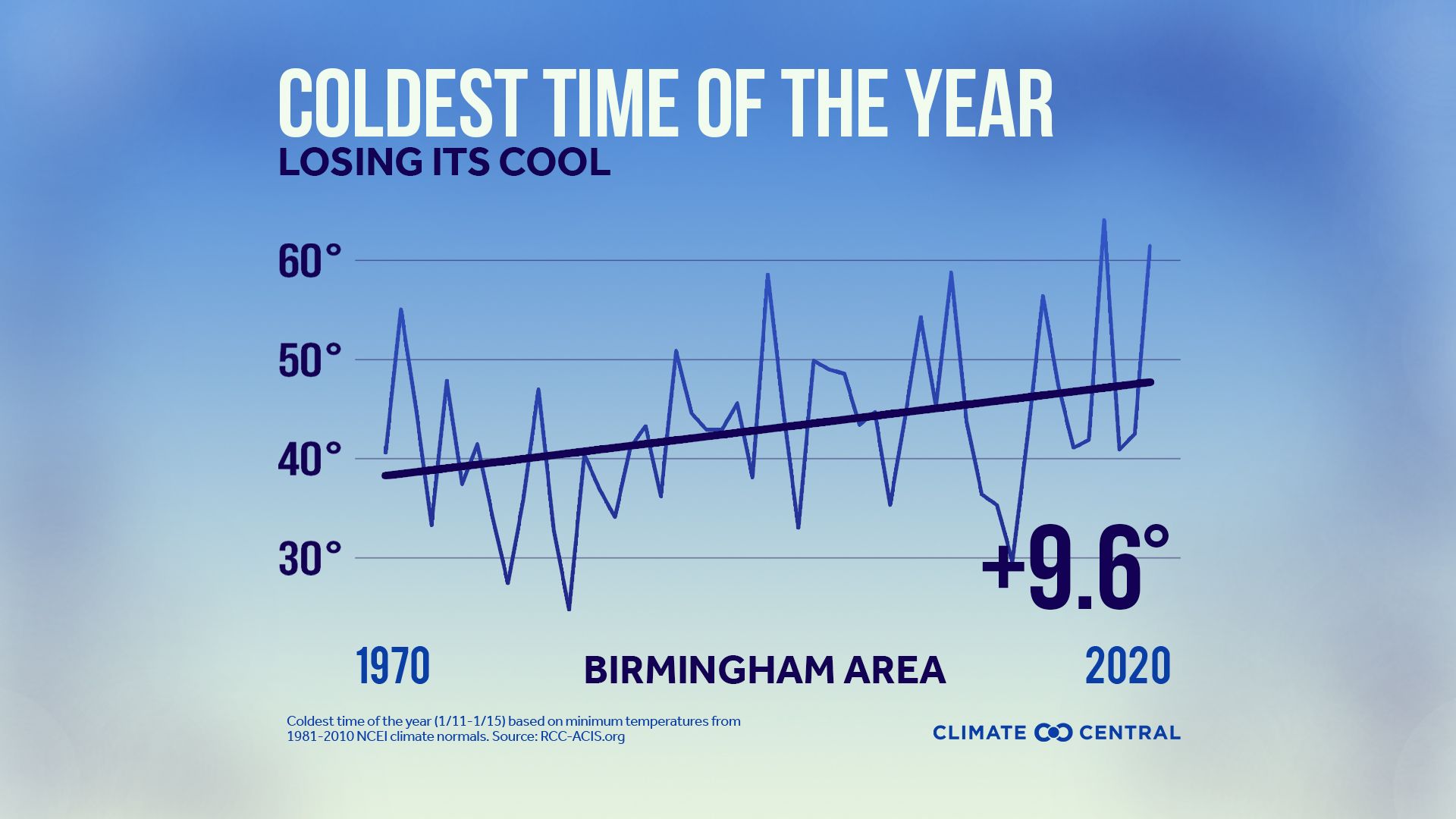 Coldest Time AvgT JPG with title