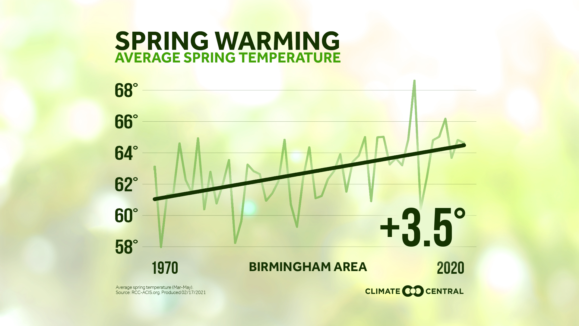 Average Temperature JPG with title