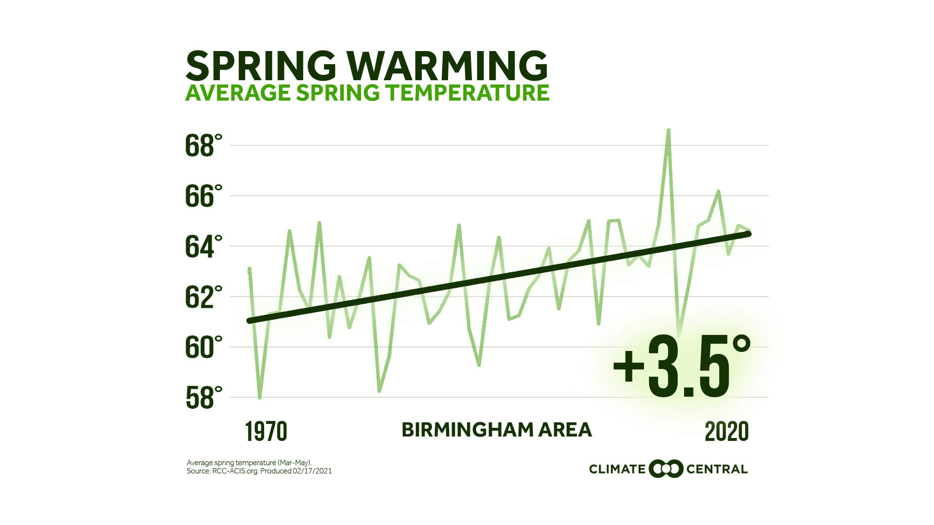 Average Temperature PNG with title