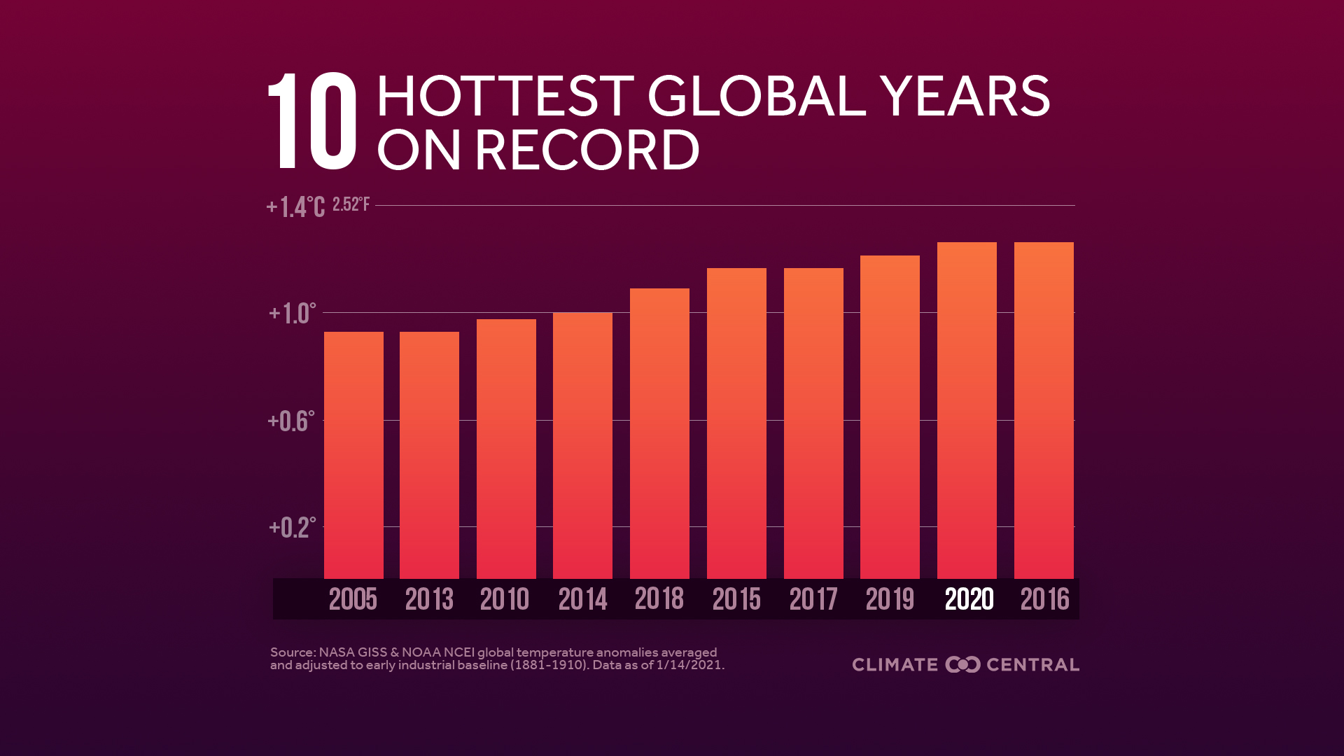 Global Top 10 Hottest Years JPG with title