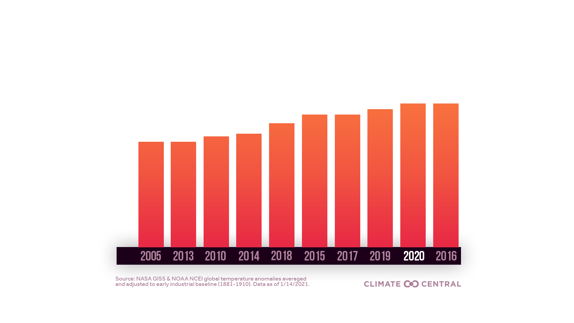 Global Top 10 Hottest Years PNG with title